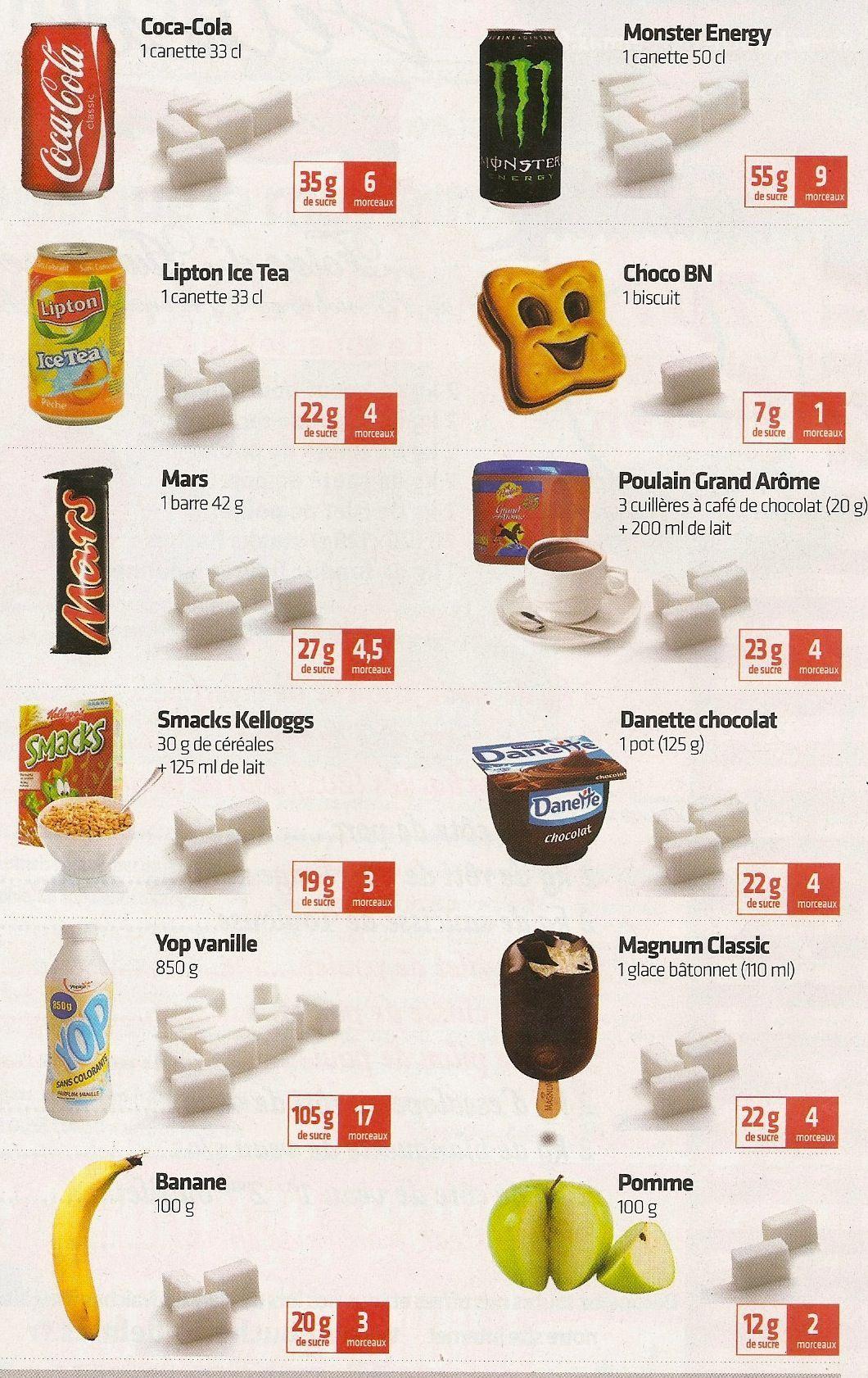pas de régime de sucre nz