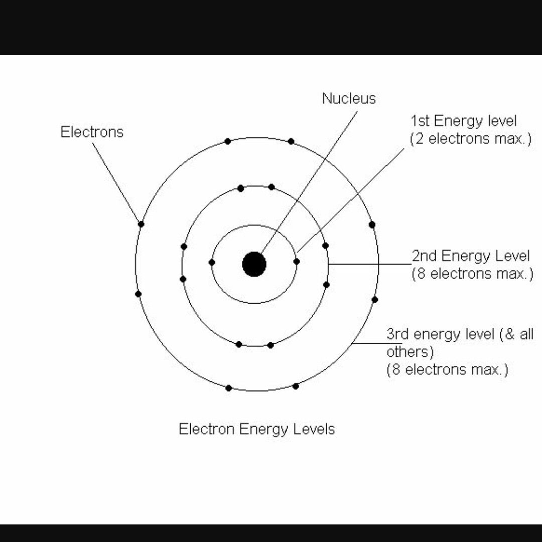 Pin By Tracy C On Science Bohr Model Super Teacher Worksheets Worksheets