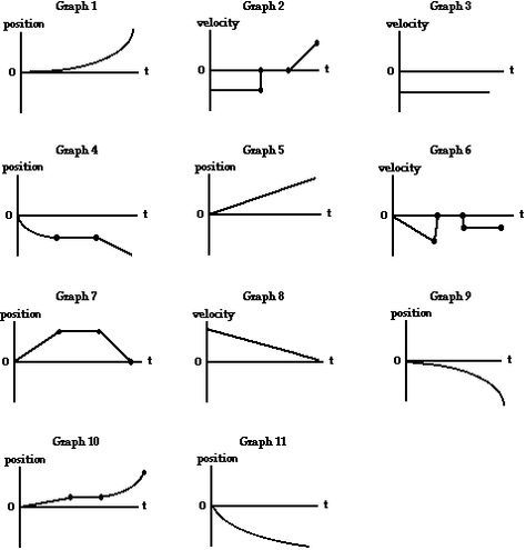 Graph That Motion Activity Sheet Physical Science