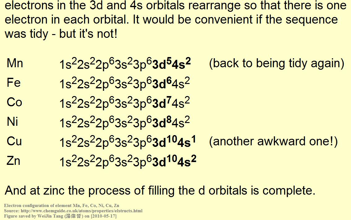 Electron orbitals [2010-12-15] | Electrons, Awkward, Rearrange