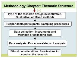 Example Of A Qualitative Methodology Chapter Structure Google Search How To Write For Dissertation