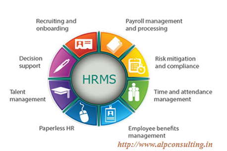 A Human Resource Management System Or Hrms As It Is Commonly Referred To Is A Combination Of All The S Payroll Software Human Resource Management System Hrms