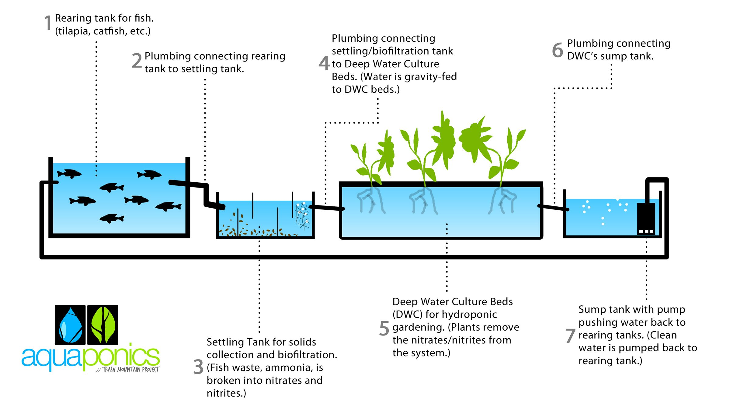 free aquaponics plans 2 [ 2400 x 1350 Pixel ]
