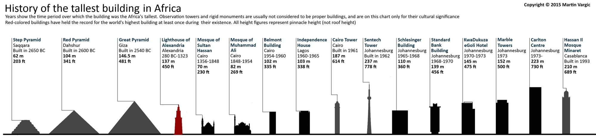 Gallery of The World's Tallest Buildings Throughout History - 6