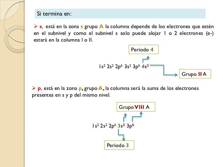 Tabla periodica y configuracin electronica qumica pinterest tabla periodica y configuracin electronica urtaz Choice Image