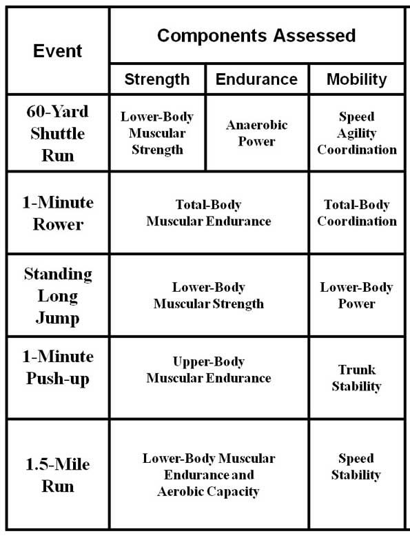 Tradoc United States Army Is Revising Physical Fitness Test To Be