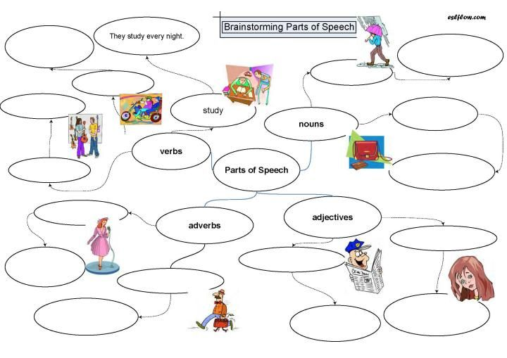 For Use With Promethean Board Parts Of Speech Parts Of