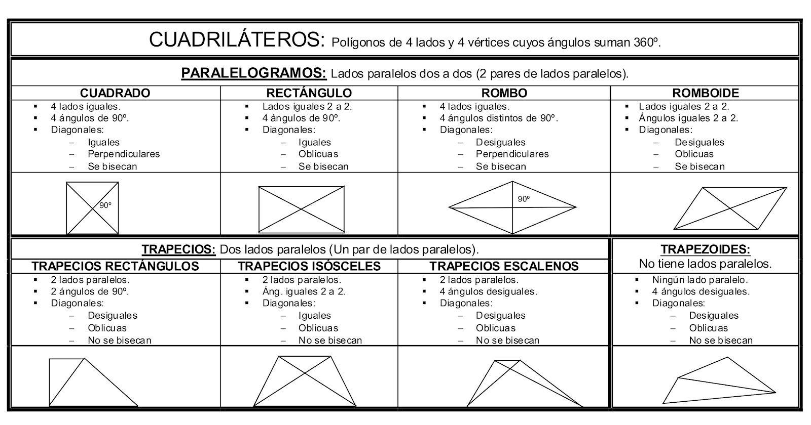 Cuadriláteros: paralelogramos, rombos, romboides y trapecios. Defin ...