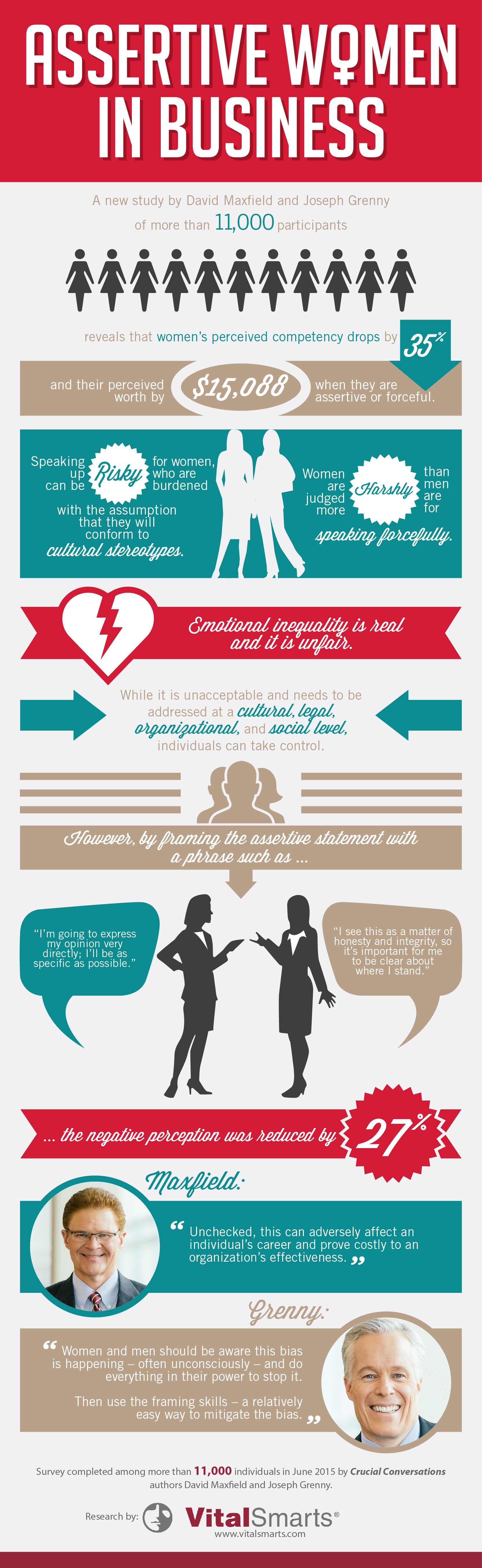 Curbing Gender Bias Infographic 2 Gender Gender Inequality Assertiveness