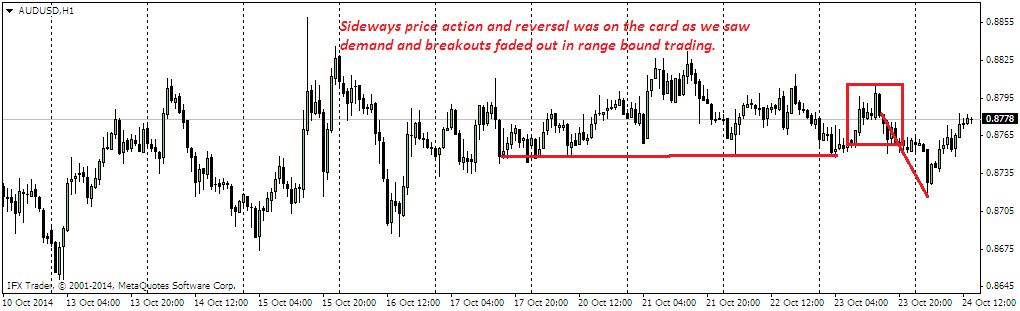 Institutional Forex Supply And Demand Candlesticks Patterns Continuation And Reversals Pattern Candlesticks Intraday Trading