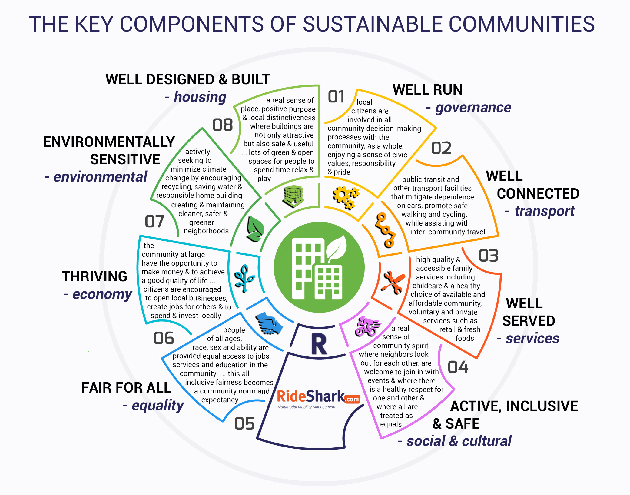 INFOGRAPHIC The Key Components Of 'Sustainable