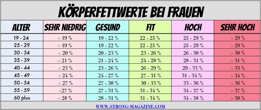 Körperfettanteil berechnen Frau - Bilder, Tabelle