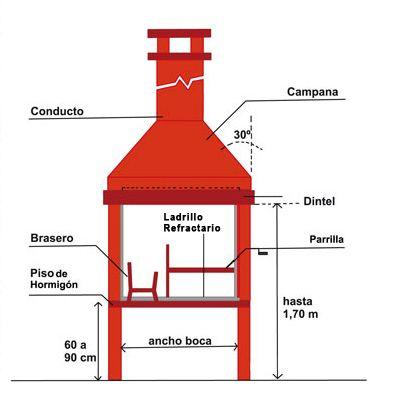 1 tama o la profundidad ptima oscila entre los 45 y 62 for Como hacer una chimenea de ladrillo