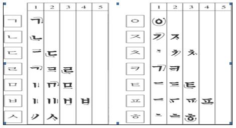 How to write korean letters plus other tips and resources for how to write korean letters plus other tips and resources for learning korean expocarfo Gallery