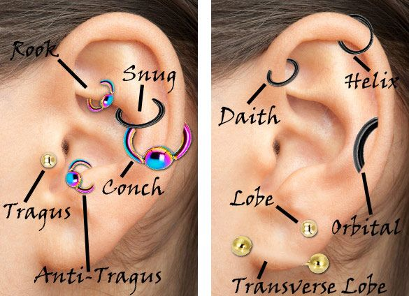 I Was Calling A Daith A Helix How Embarrassing Piercings