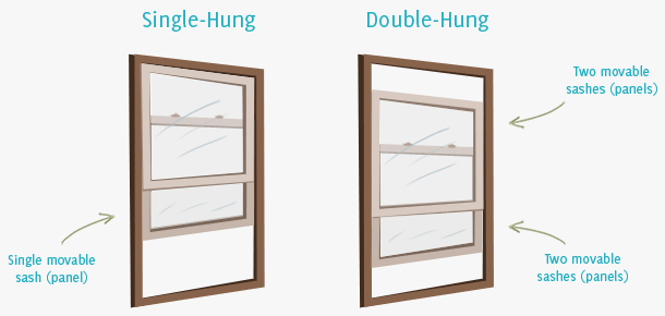 Double Hung Sashes Slide Vertically In A Single Hung