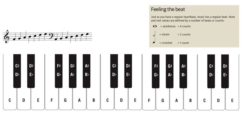 Piano piano chords with letters : 1000+ images about Piano on Pinterest