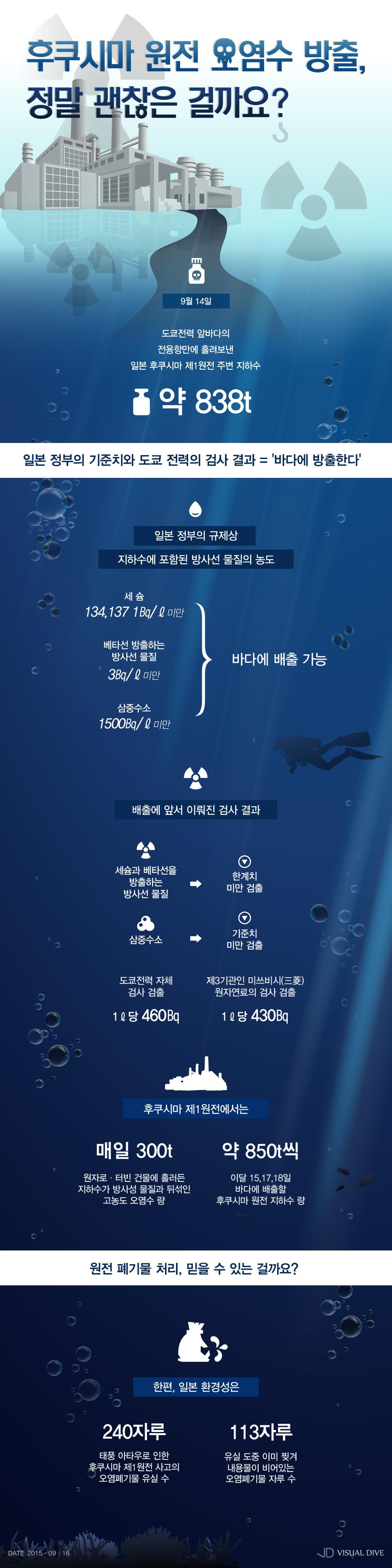 후쿠시마 원전 오염수 방출…방사선 물질·삼중 수소 기준치 미만? [인포그래픽] #Contaminated_water / #Infographic ⓒ 비주얼다이브 무단 복사·전재·재배포 금지