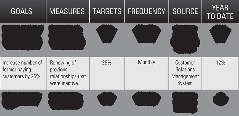Building Your Plan Priorities, Goals & KPIs How to plan