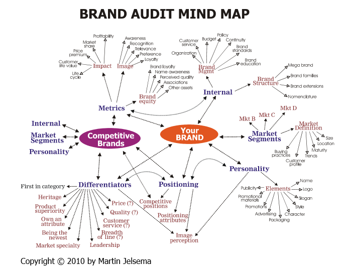 This Mind Map Accompanies Descriptions Of Each Call Out Together