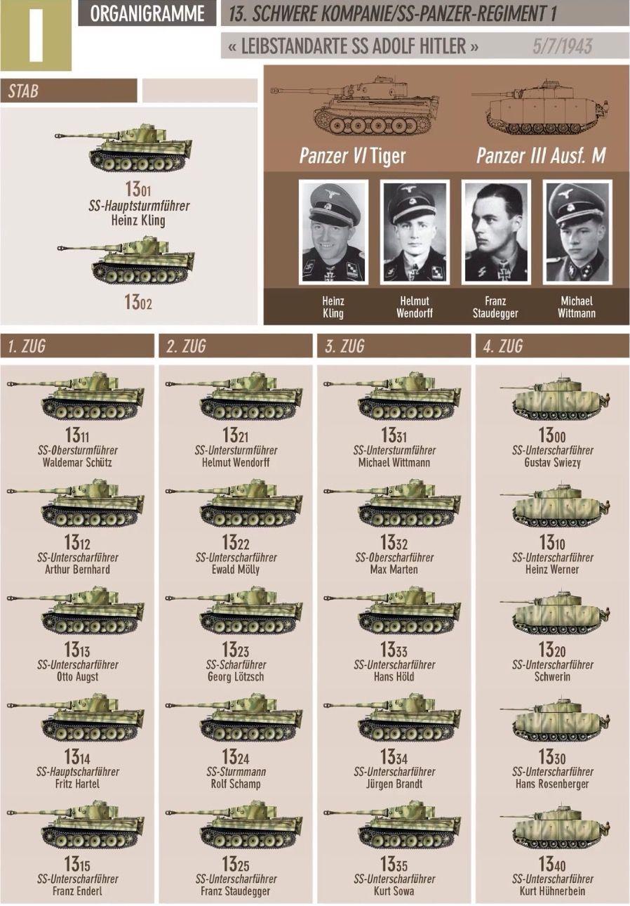 Pin On Panzerkorps