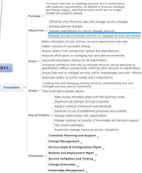 Itil Service Management Business Analysis Enterprise Architecture Management