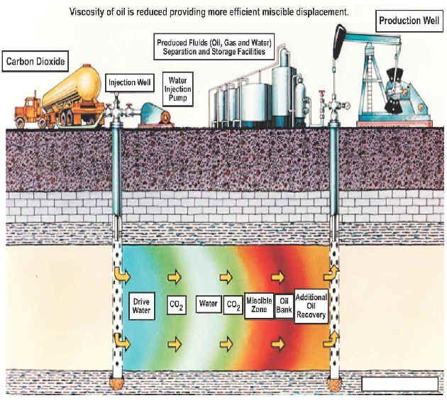 Oil Gas Wells Stimulation By Acidizing Hydraulic Fracturing