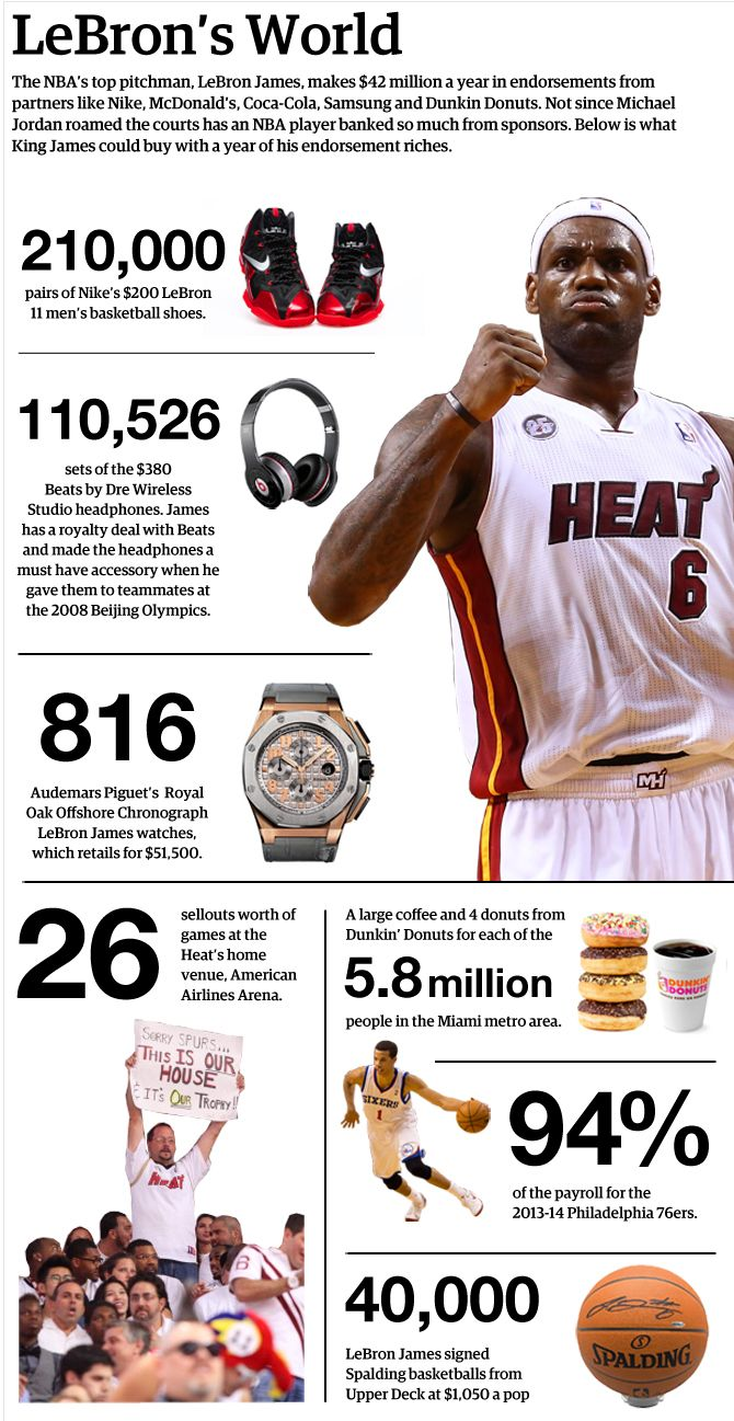 the best attitude f2c0f 7322e LeBron James  Endorsements Breakdown  By The Numbers