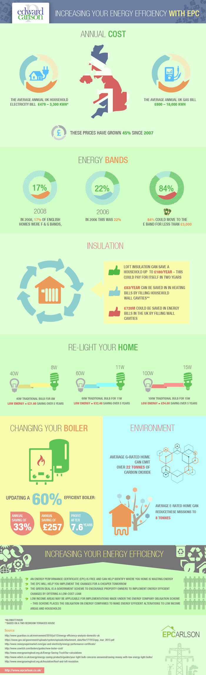 Savings to be made with Energy Efficient Installations | Visit our new infographic gallery at visualoop.com/
