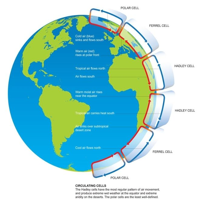 Global Circulation Patterns Weather Words Circulation Earth