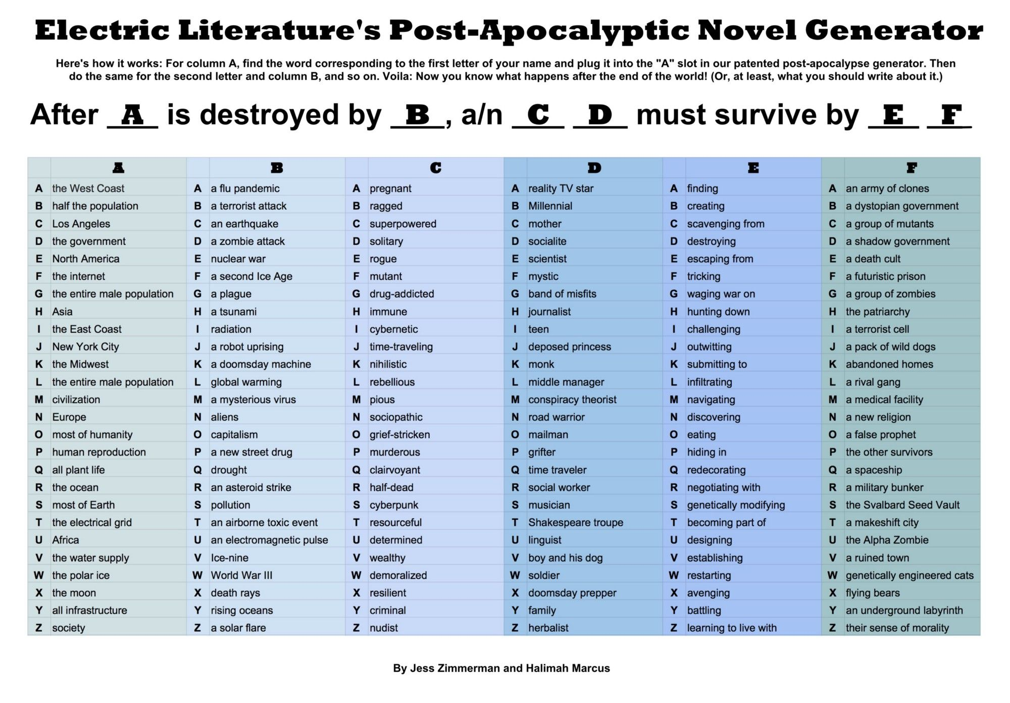 Discover The Plot Of Your Post Apocalyptic Novel With Our Handy Chart Electric Literature Post Apocalyptic Novels Dystopian Writing Prompts Daily Writing Prompts