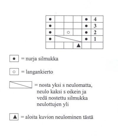 Ulla 03/06 - Neuleohjeet - Rinsessa-setti
