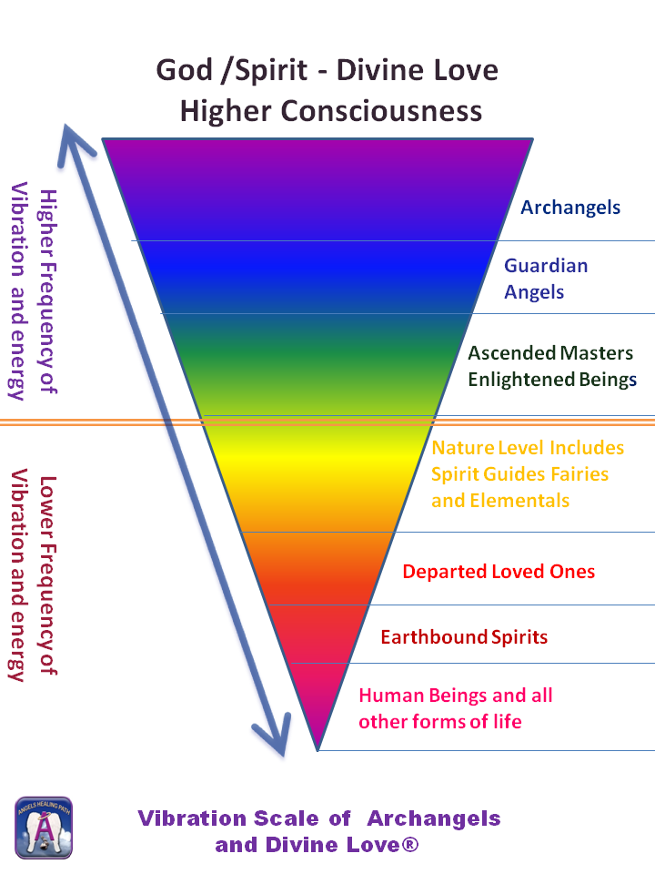 Personal Energetic Frequency Chart Vibration Scale Of Archangels And Divine Love 2