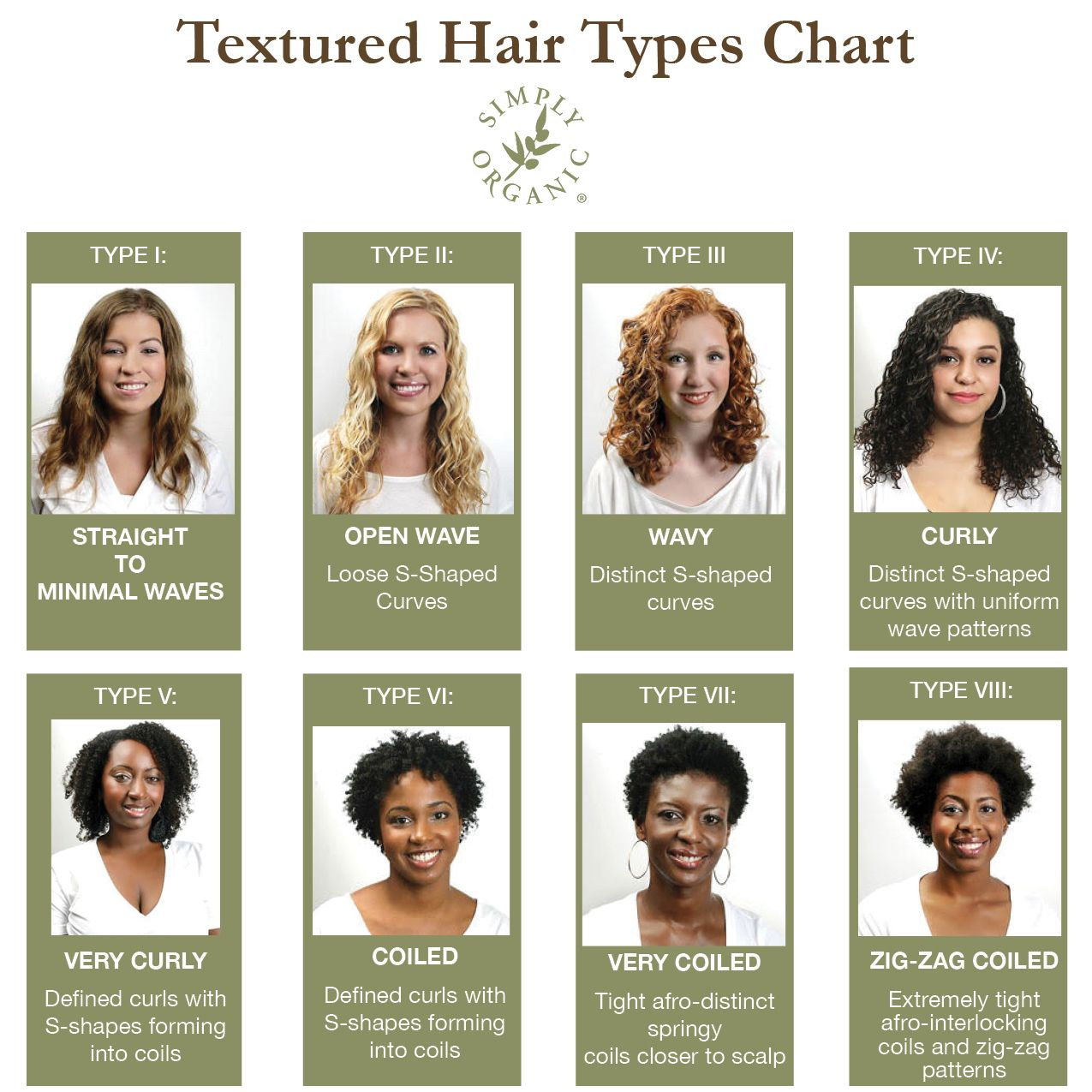 Hair Texture 101 How To Identify Curl Types Ideal Styling Products Simply Organic Beauty Hair Type Chart Types Of Curls Hair Type