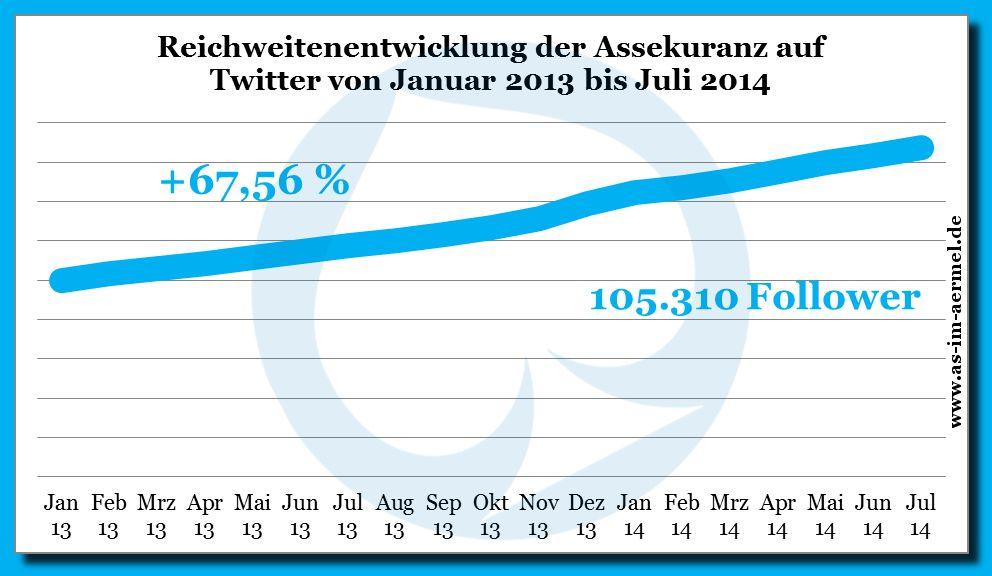 Reichweitenentwicklung der Versicherungsbranche von Januar 2013 bis Juli 2014 auf #Twitter #Infografik #Versicherung #Studie