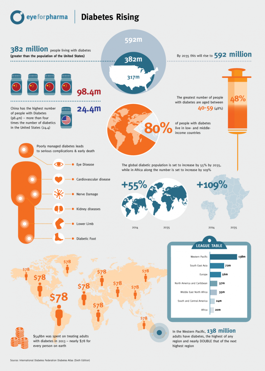 The Role of Fibre in Diabetic Diet