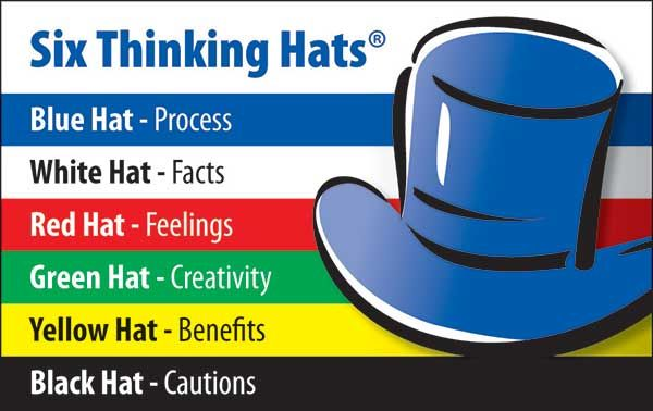 The Critical Thinking Process Can Be Complex And May Be Confusing One Of The Proven Successful Six Thinking Hats Teaching Critical Thinking Critical Thinking