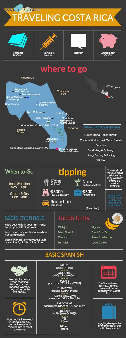 Costa Rica Travel Cheat Sheet; Sign up at www.wandershare.com for high-res images.