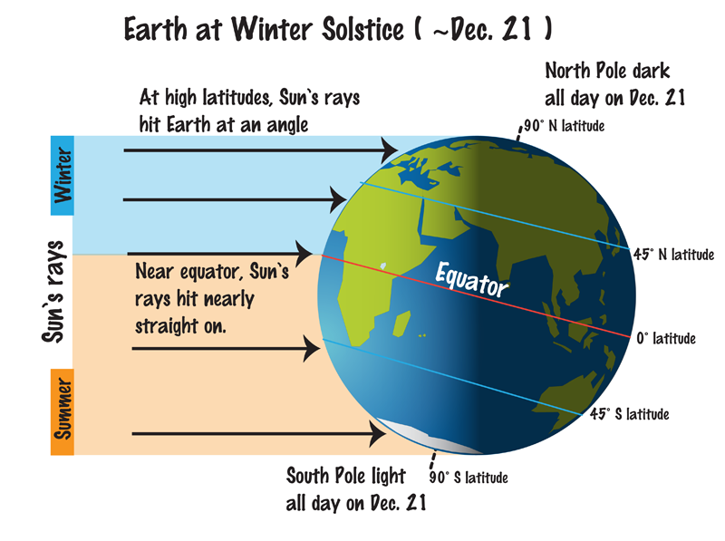 Fun Four Seasons Facts For Kids Winter Solstice Weather And Climate Science Chart