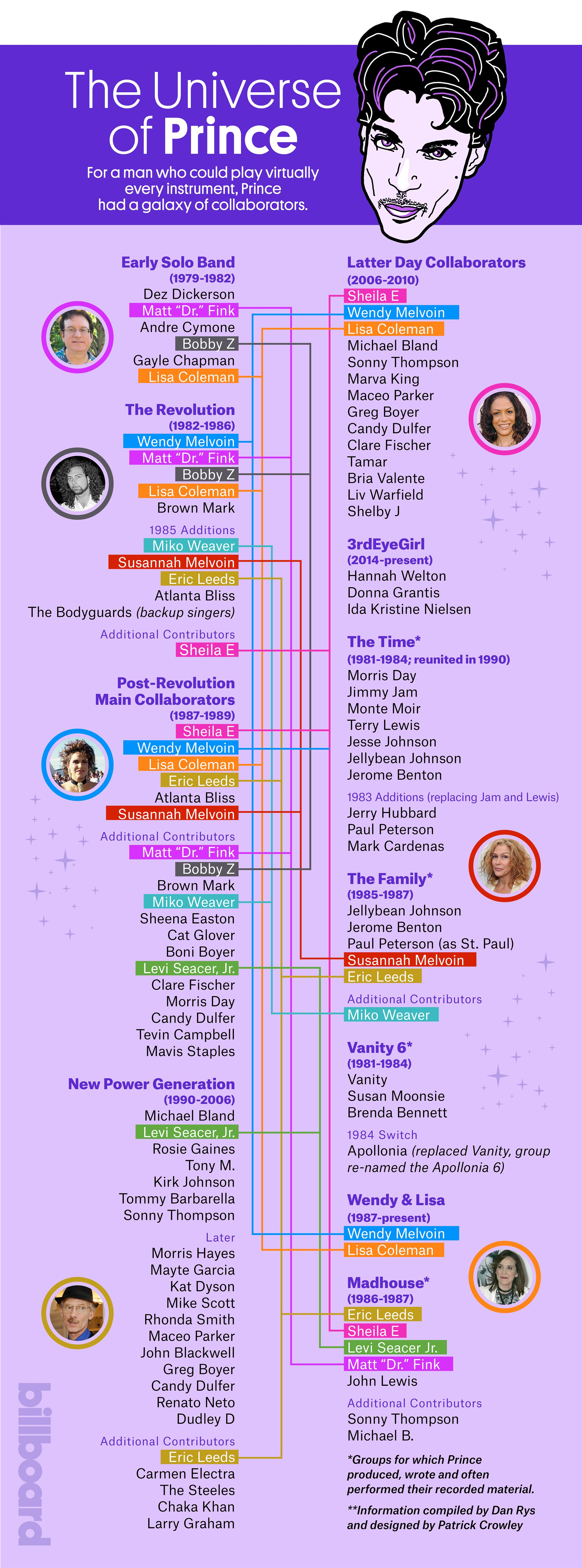 Prince's 'Family' Tree: See the Purple One's Musical