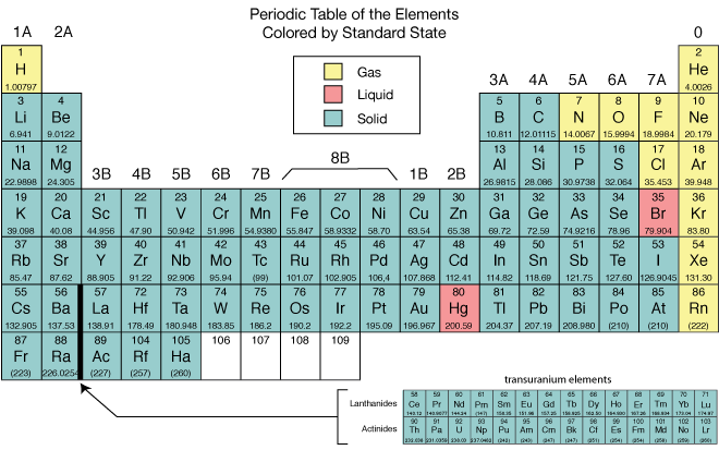 Periodic table color coded solid liquid gas periodic diagrams periodic table solids liquids and gases choice image urtaz Image collections