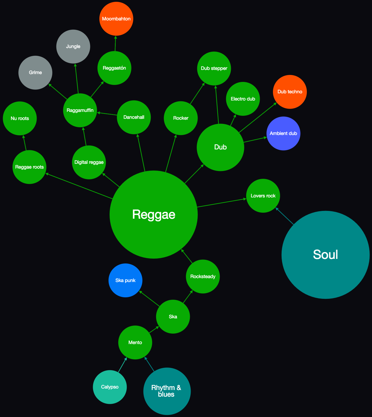 Map of Reggae and Dub Genres