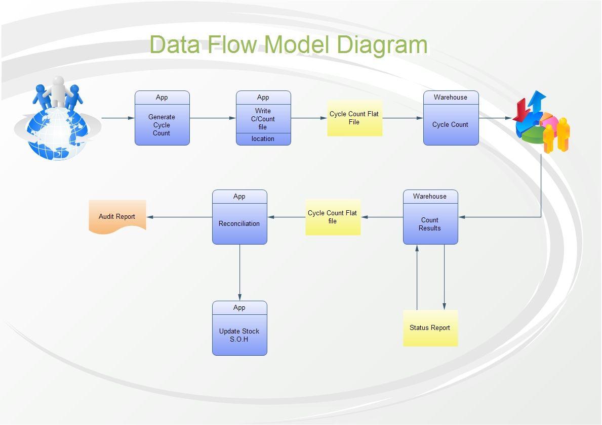 visio data flow model diagram vz ss stereo wiring ata also called gane sarson