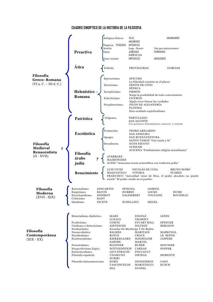 Cuadro Cronologico Historia De La Filosofia Informacion
