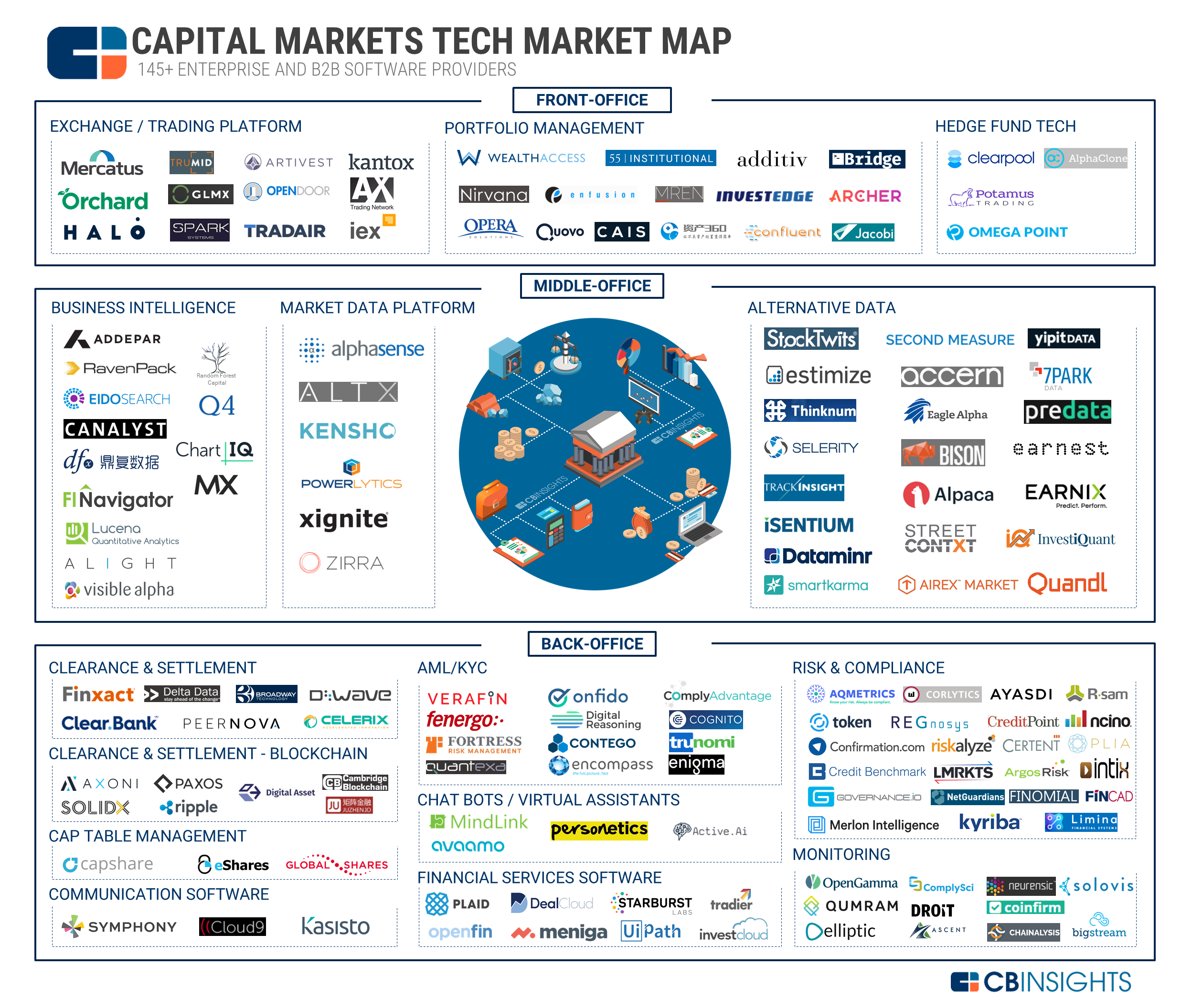 Capital Markets Tech Market Map fintech startups