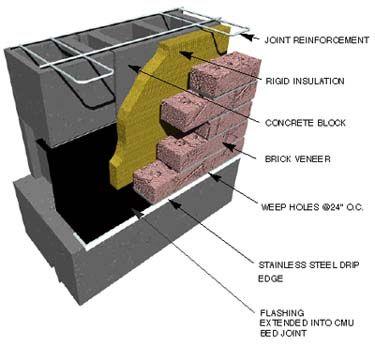 Base Flashing At Cmu Brick Rigid Insulation Building
