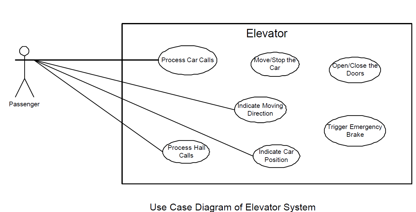 The 8 Best Sw Design Uml Elevator Images On Pinterest Schematic Sequence Diagram And Arch