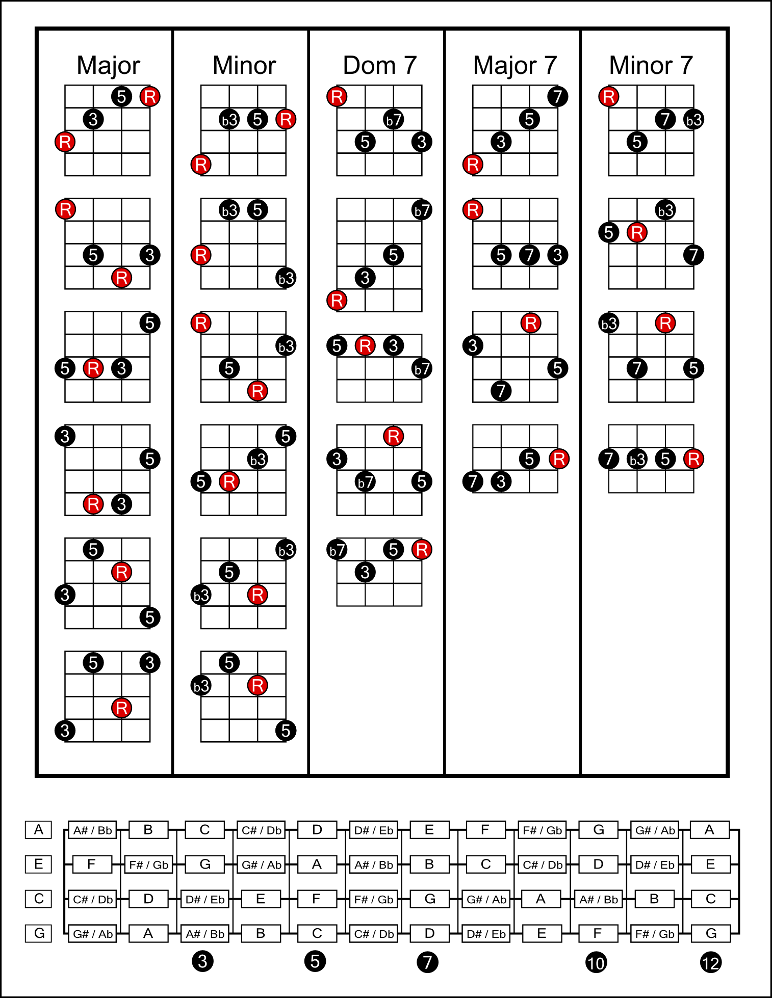 Ukulele Tabs Chords Open Chord Chart Movable Forms Music