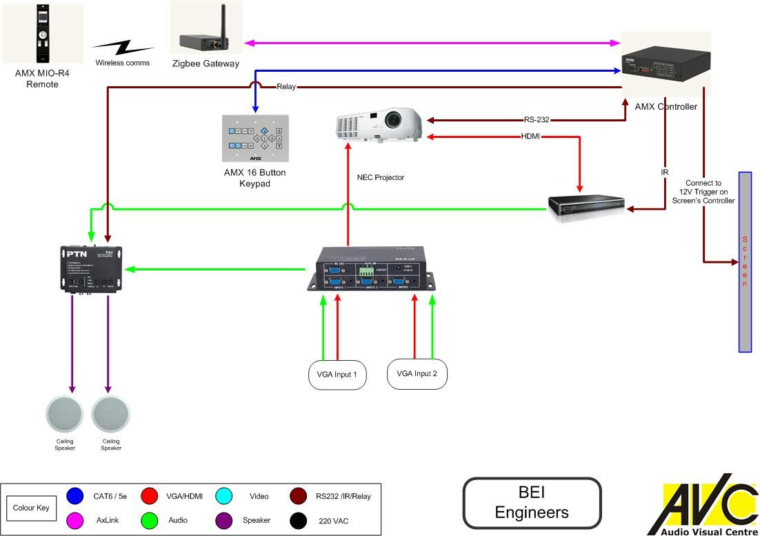 Basic AV System With AMX Control System