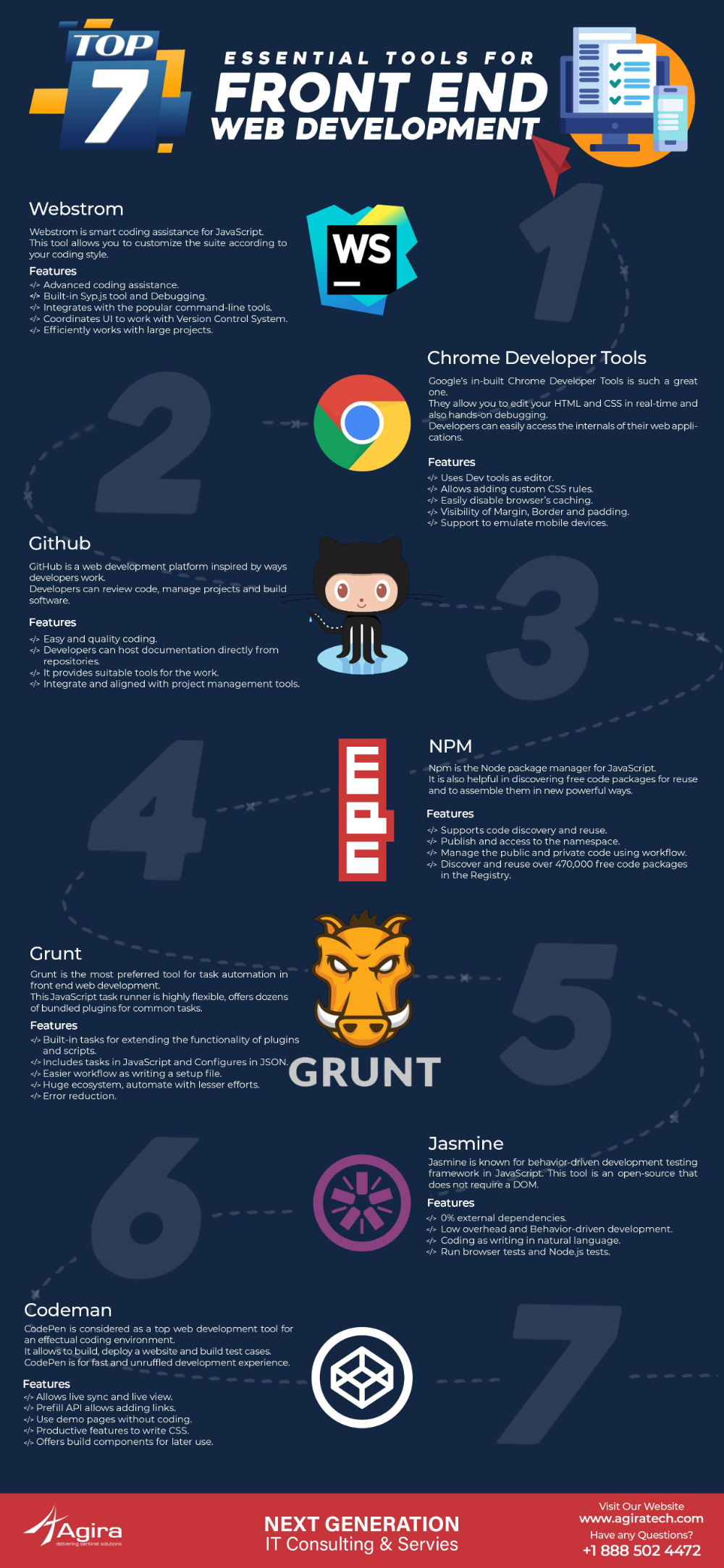Top 7 Essential Tools For Front End Web Development In 2020 Web Development Programming Learn Web Development Web Development Design